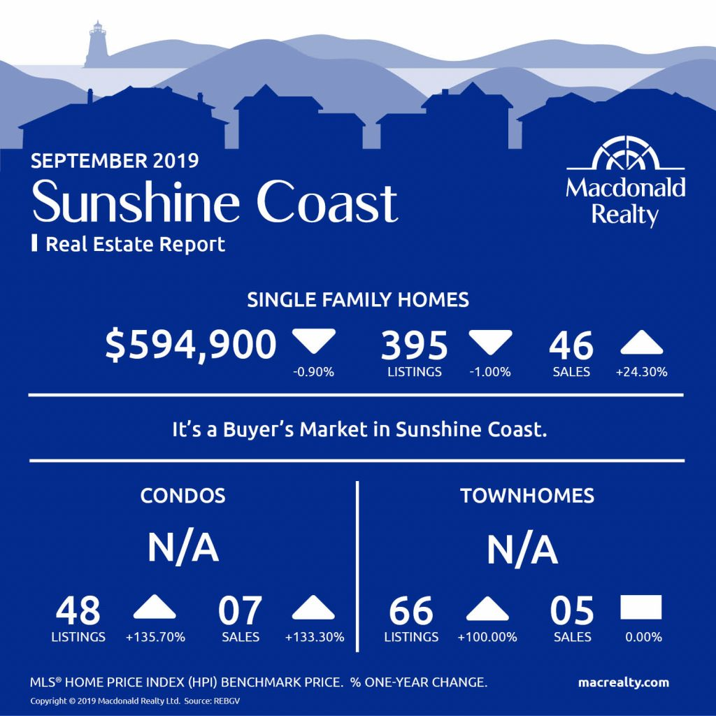 Squamish Real Estate Market Statistics – September 2019