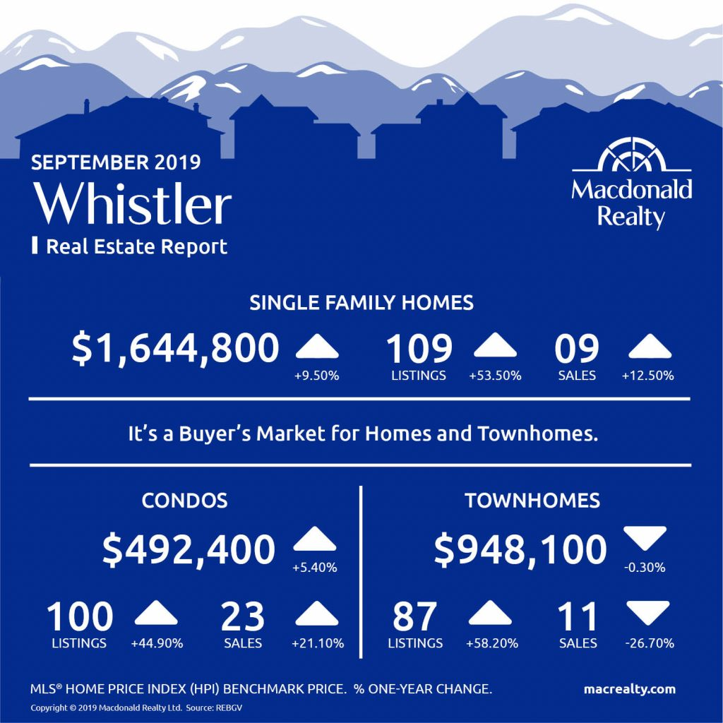 Squamish, Whistler and Sunshine Coast Real Estate Market Statistics – September 2019
