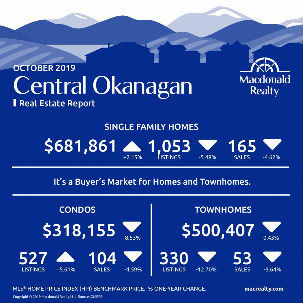 Updated monthly, real estate market statistics from Macdonald Realty on Okanagan listings and sales, including Kelowna and Vernon. October 2019