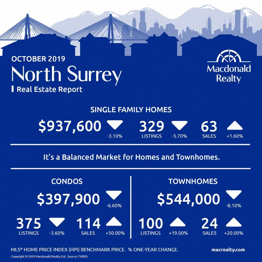 North Delta, Surrey, Langley and Fraser Valley Real Estate Market Statistics – October 2019