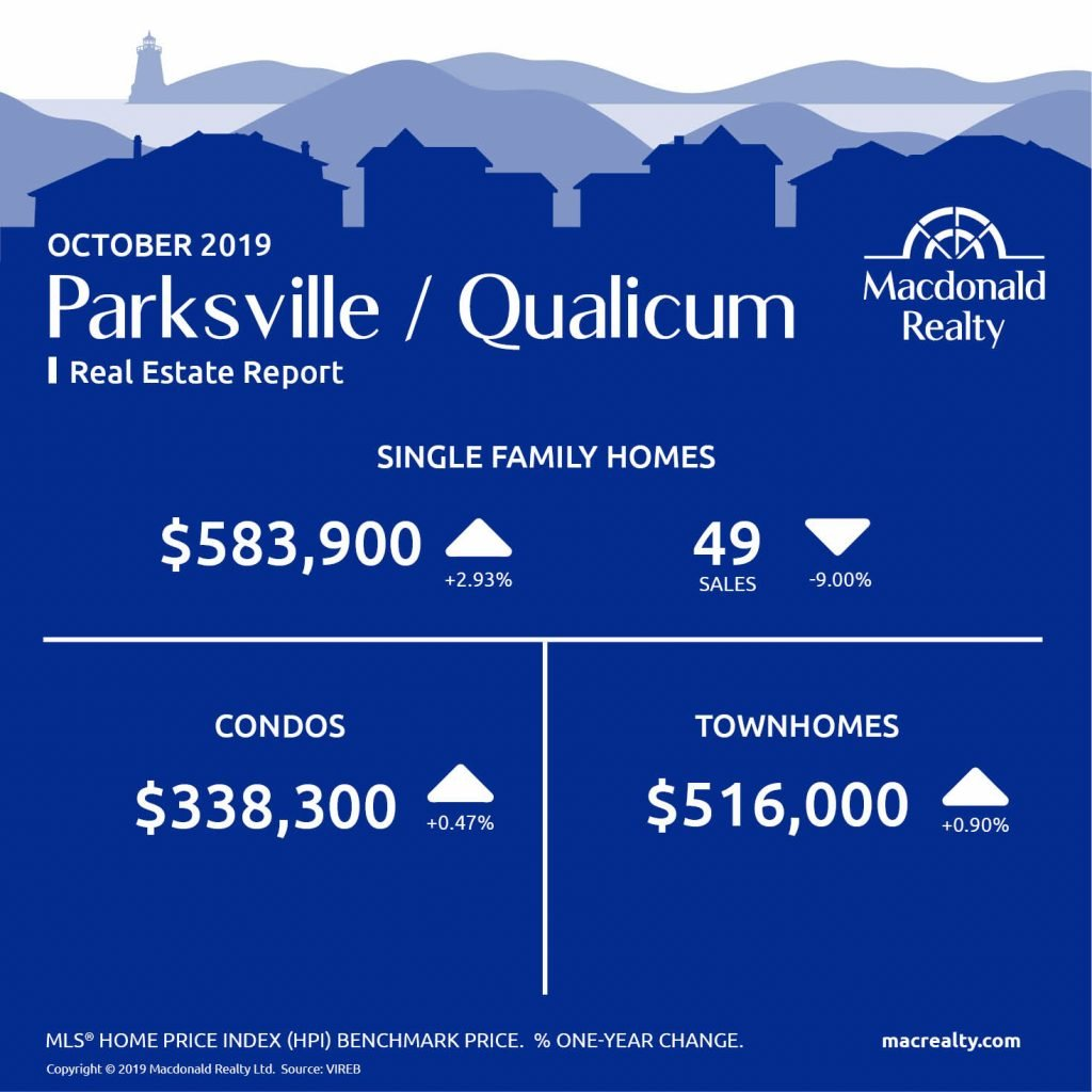 Updated monthly, real estate market statistics from Macdonald Realty on the Greater Victoria, Parksville and Nanaimo listings and sales. October 2019.