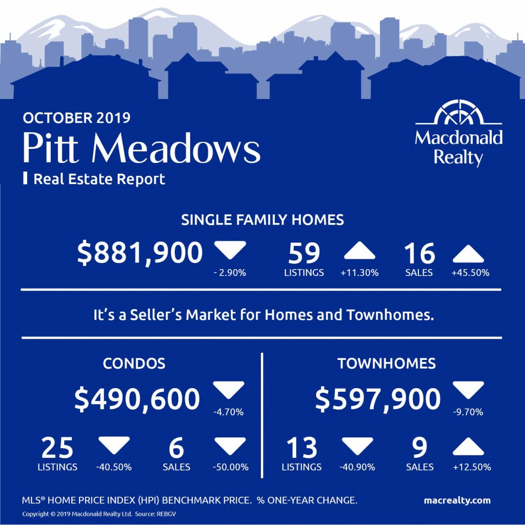 Updated monthly, real estate market statistics from Macdonald Realty on the Greater Vancouver listings and sales. October 2019