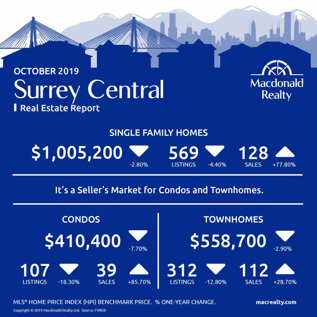 Abbotsford, Mission, Surrey and Fraser Valley Real Estate Market Statistics – October 2019