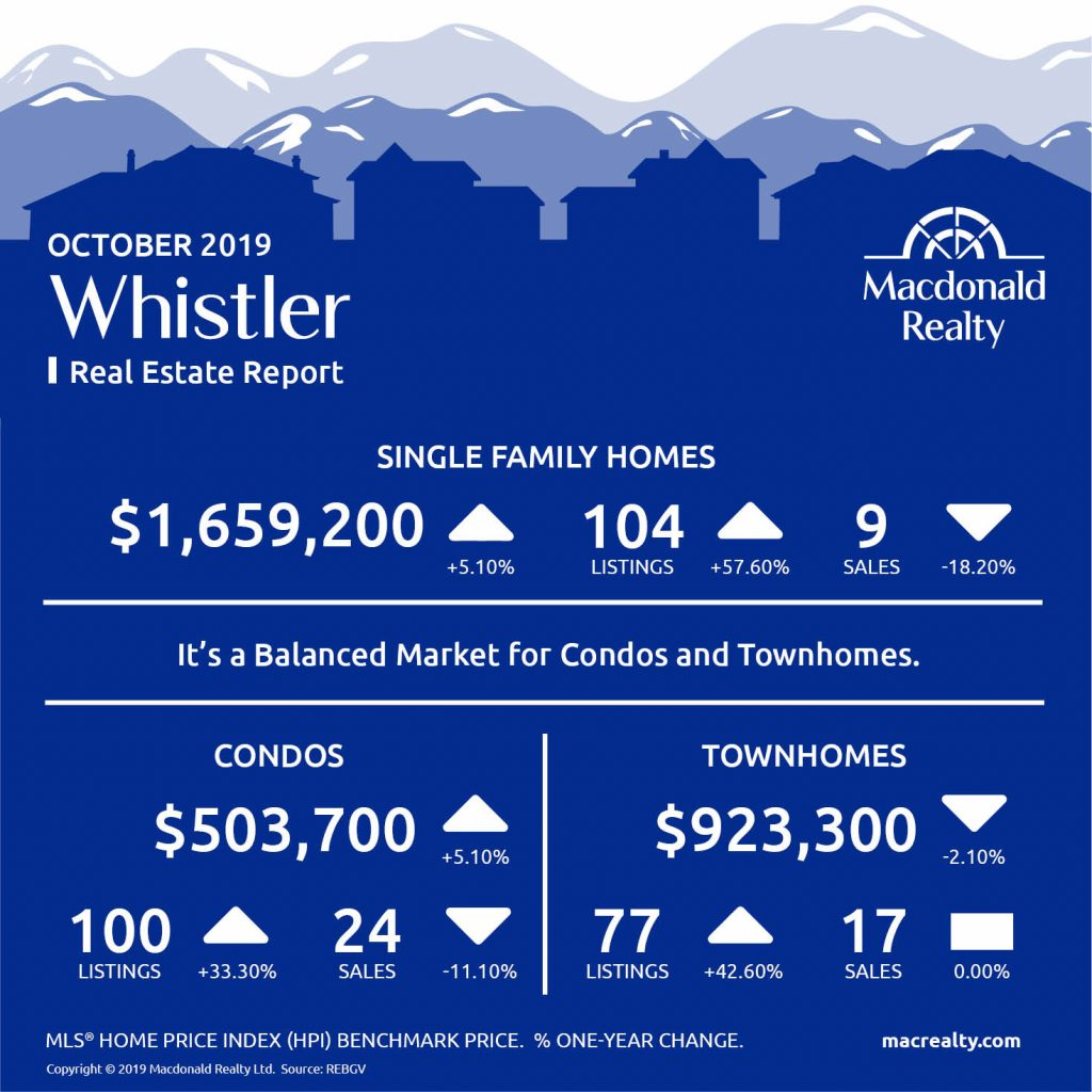Updated monthly, real estate market statistics from Macdonald Realty on Squamish, Whistler, and Sunshine Coast listings and sales. October 2019.