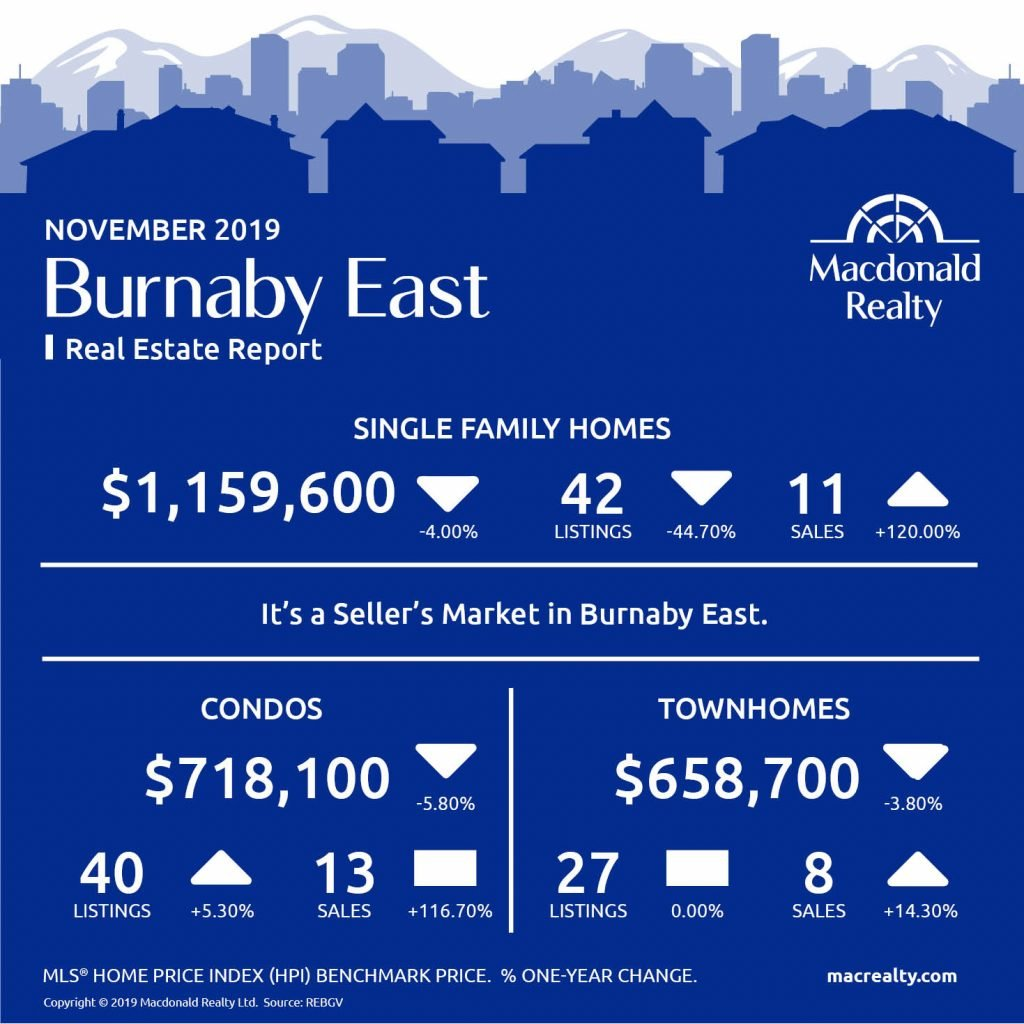 Greater Vancouver Real Estate Market Statistics – November 2019