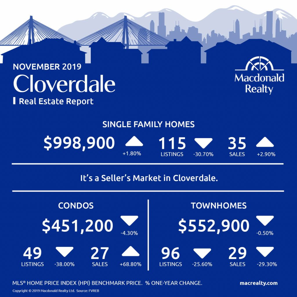 Here are the latest real estate market statistics from Macdonald Realty on Abbotsford, Cloverdale, Langley, Mission, North Delta, North Surrey, Surrey Central, White Rock/South Surrey listings and sales in November 2019.