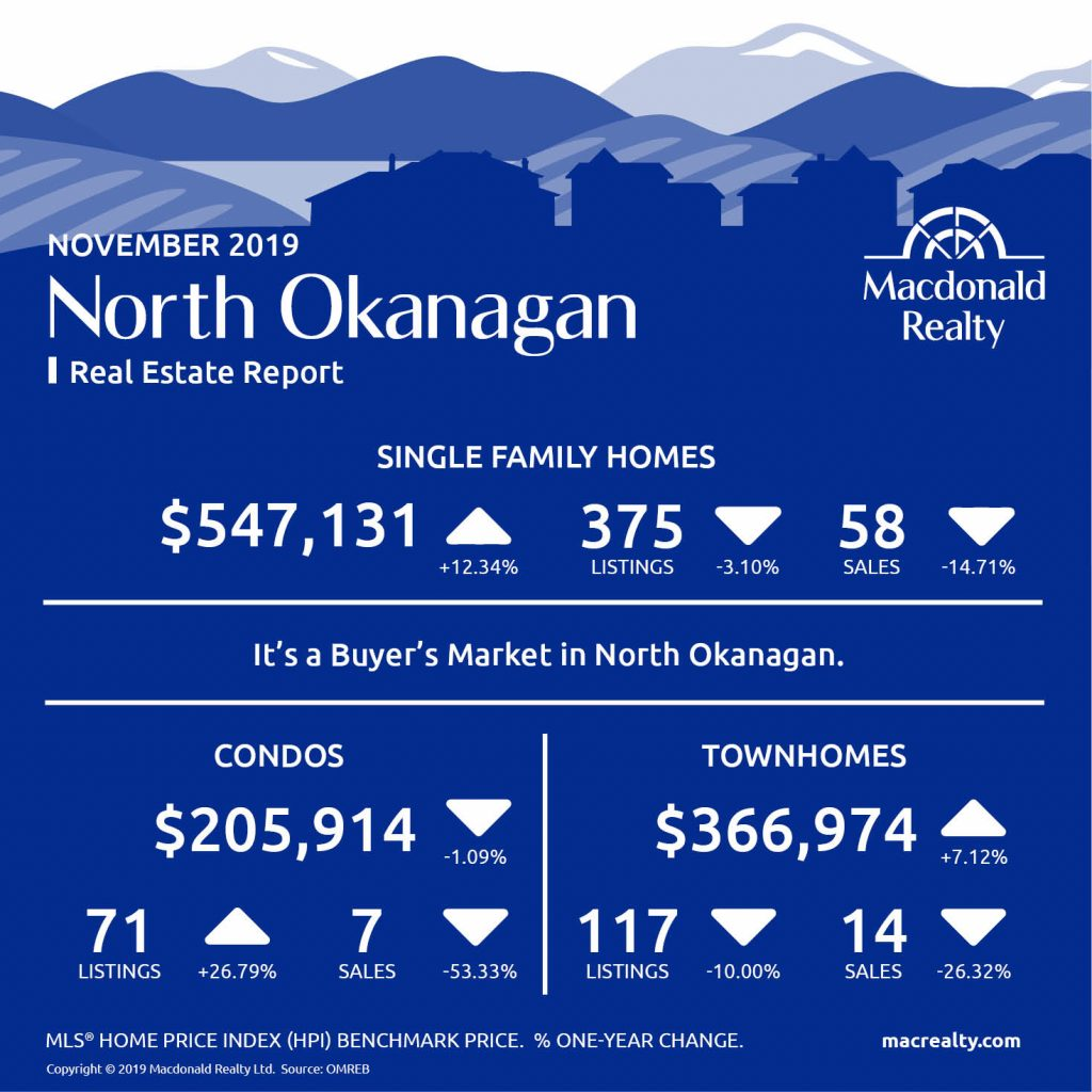 Here are the latest real estate market statistics from Macdonald Realty on Okanagan listings and sales in November 2019.