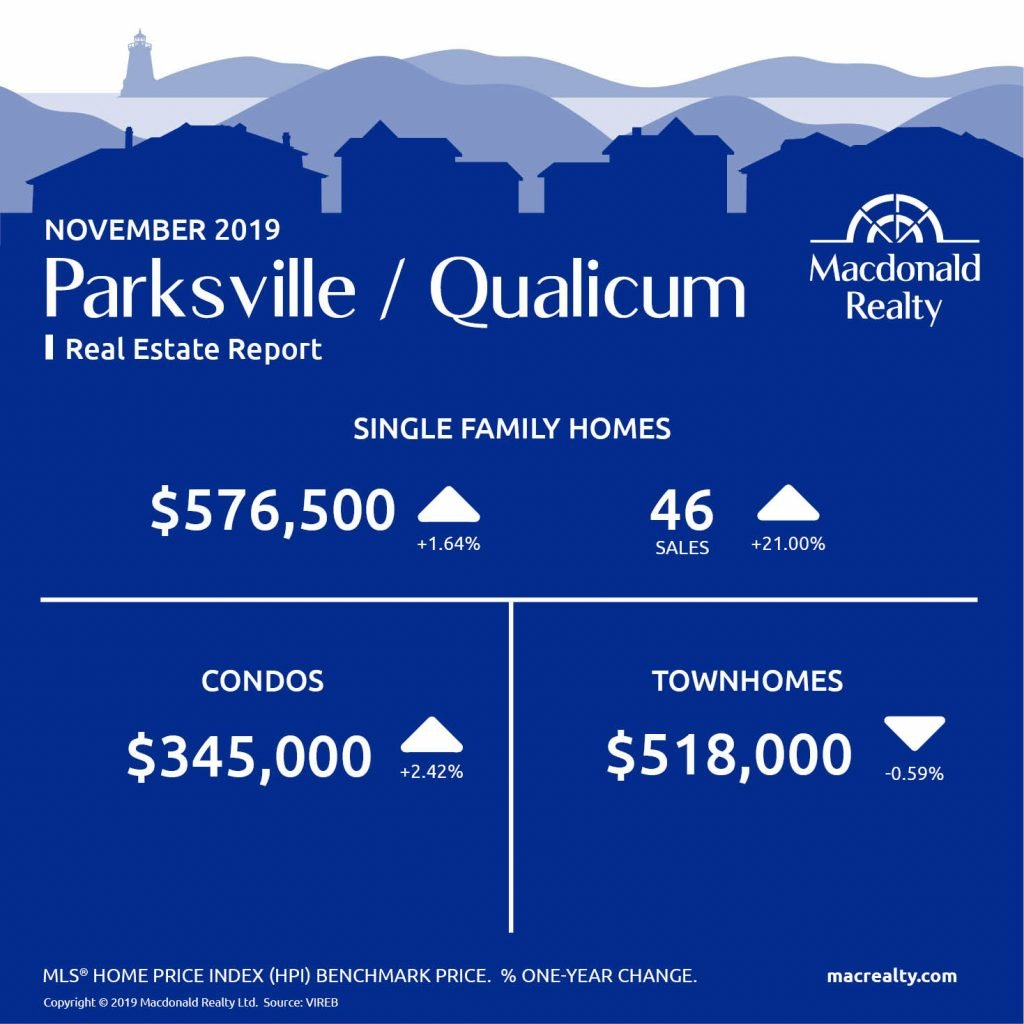 Here are the latest real estate market statistics from Macdonald Realty on Greater Victoria, Parksville/Qualicum, and Nanaimo listings and sales in November 2019.