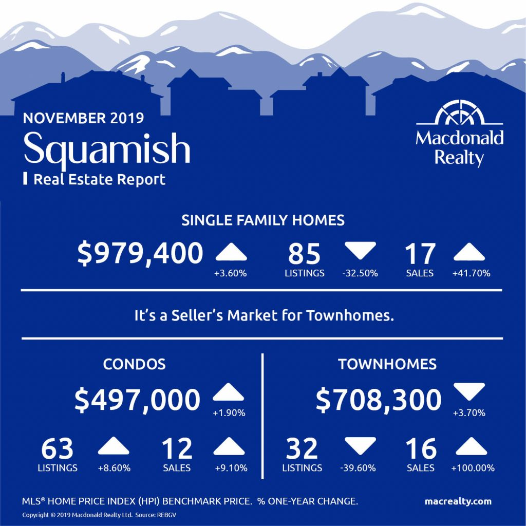 Here are the latest real estate market statistics from Macdonald Realty on Squamish, Whistler, and Sunshine Coast listings and sales in November 2019.