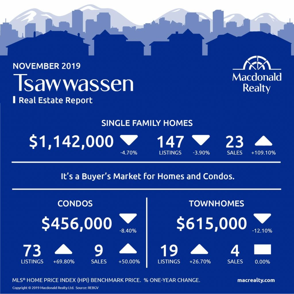 Here are the latest real estate market statistics from Macdonald Realty on the Greater Vancouver listings and sales in November 2019.