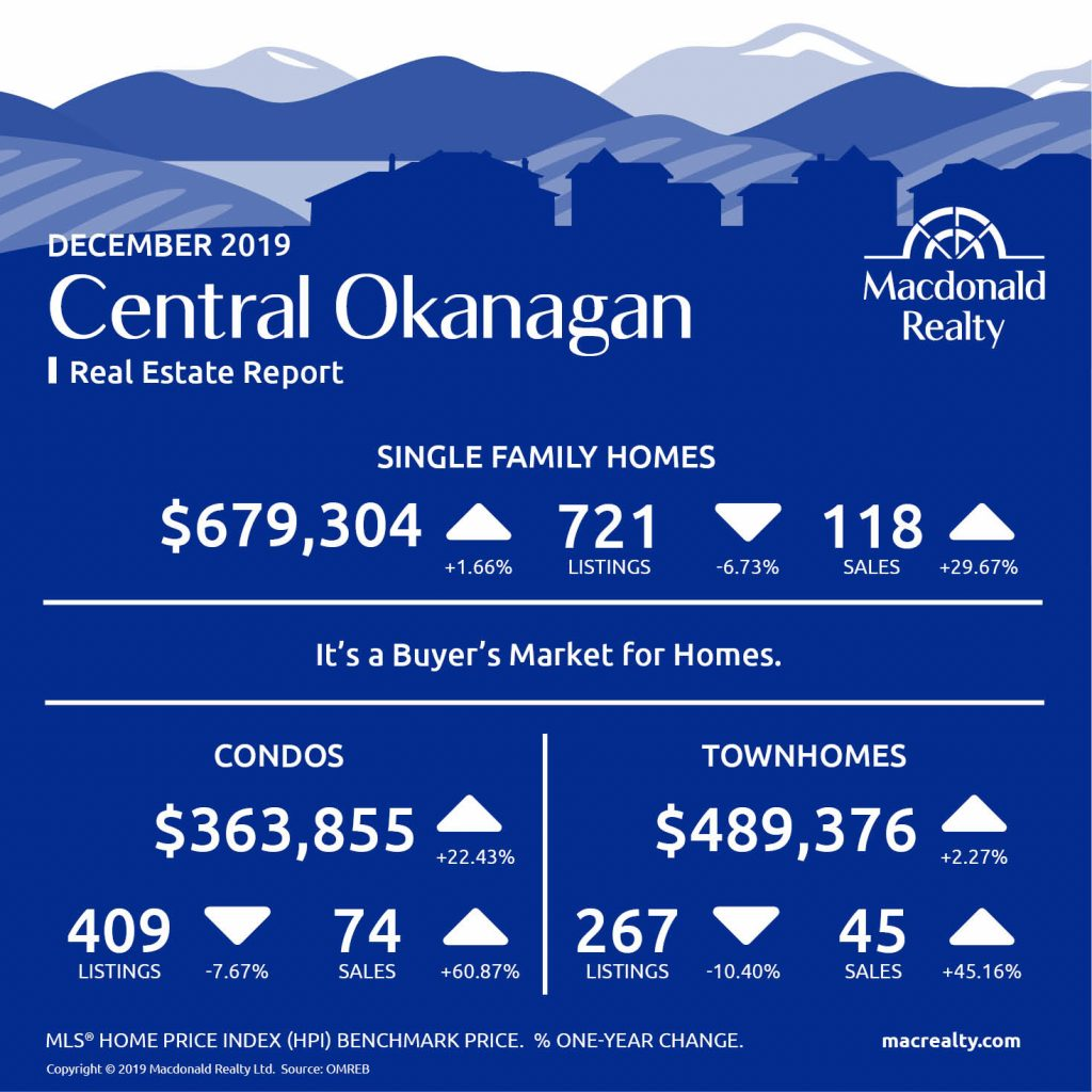 Okanagan Real Estate Market Statistics – December 2019