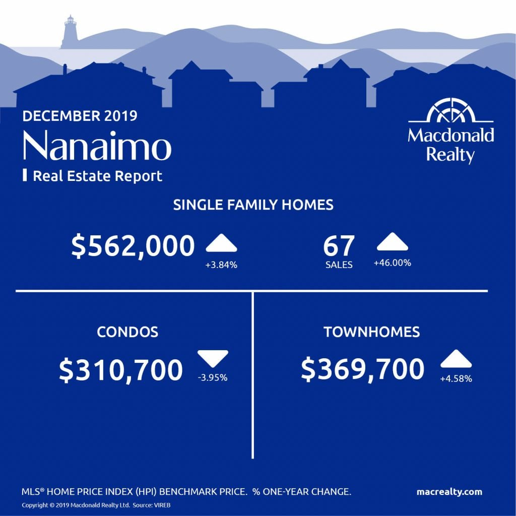 Here are the latest real estate market statistics from Macdonald Realty on Greater Victoria, Parksville/Qualicum, and Nanaimo listings and sales in December 2019.