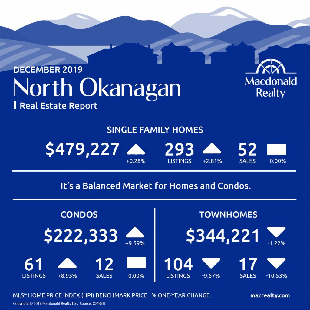 Here are the latest real estate market statistics from Macdonald Realty on Okanagan listings and sales in December 2019.