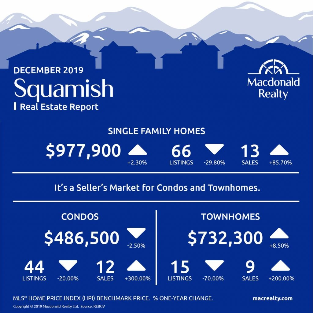Here are the latest real estate market statistics from Macdonald Realty on Squamish, Whistler, and Sunshine Coast listings and sales in December 2019.