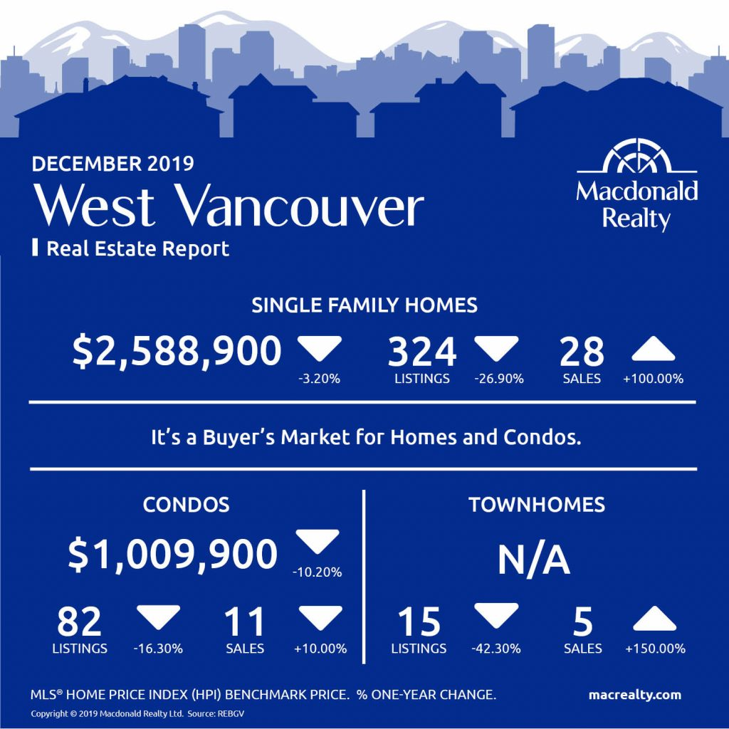 Greater Vancouver Real Estate Market Statistics – December 2019