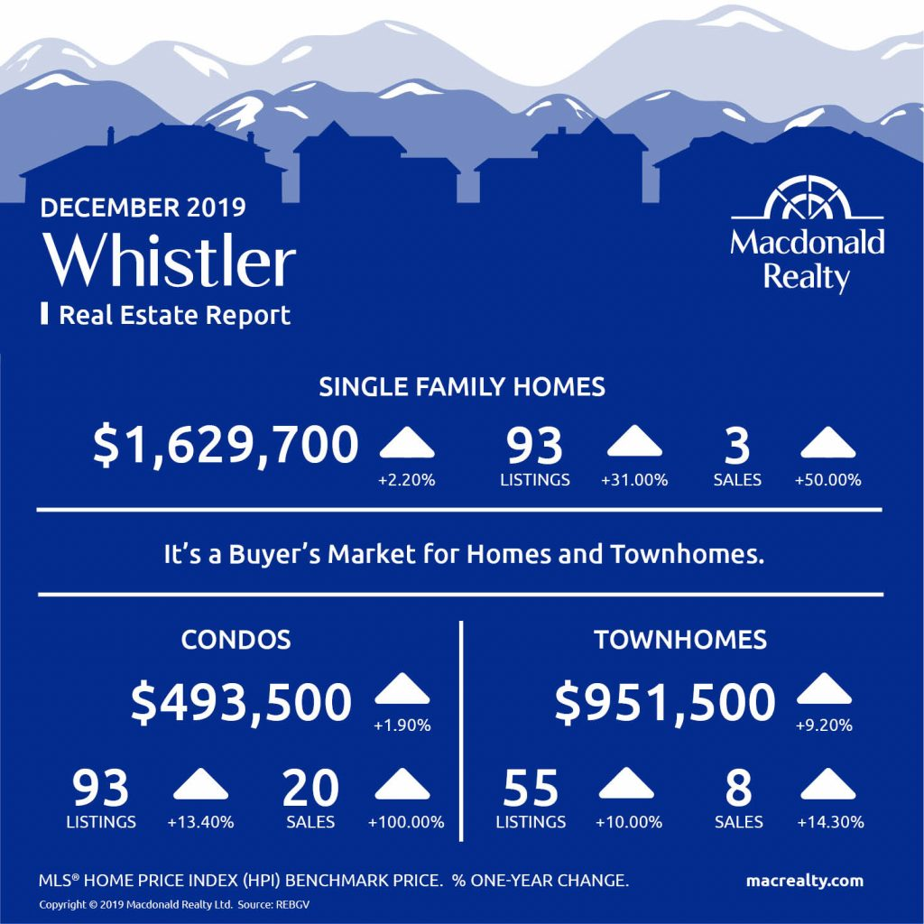 Squamish, Whistler and Sunshine Coast Real Estate Market Statistics – December 2019