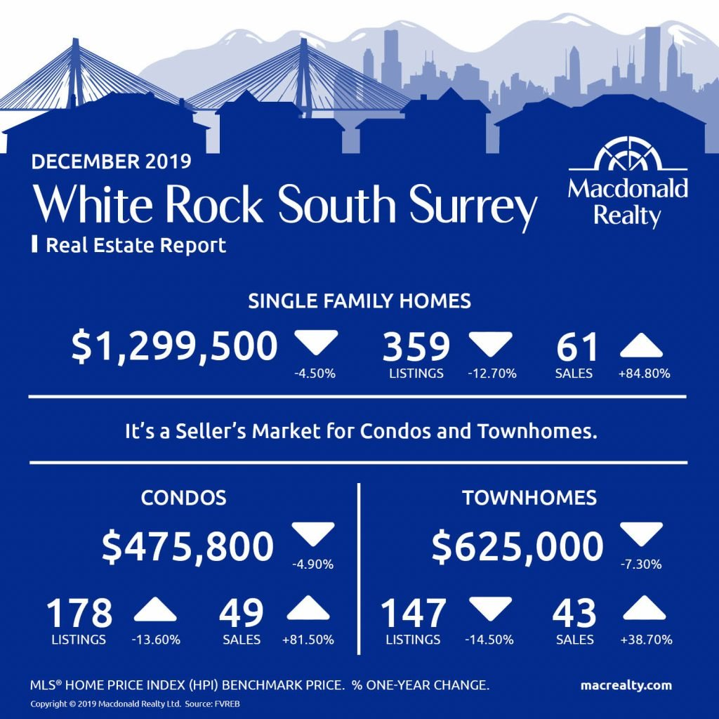Here are the latest real estate market statistics from Macdonald Realty on Abbotsford, Cloverdale, Langley, Mission, North Delta, North Surrey, Surrey Central, White Rock/South Surrey listings and sales in December 2019.