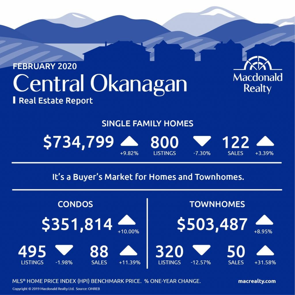 Updated monthly, real estate market statistics from Macdonald Realty on Okanagan listings and sales, including Kelowna and Vernon. February 2019