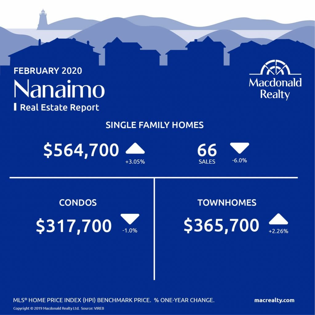 Here are the latest real estate market statistics from Macdonald Realty on Greater Victoria, Parksville/Qualicum, and Nanaimo listings and sales in February 2020.