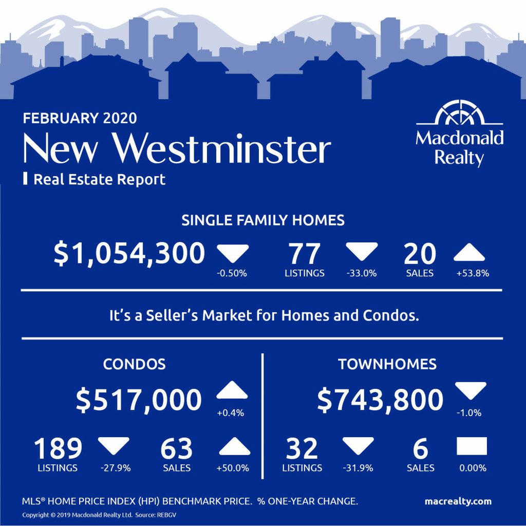 Updated monthly, real estate market statistics from Macdonald Realty on the Greater Vancouver listings and sales. February 2020