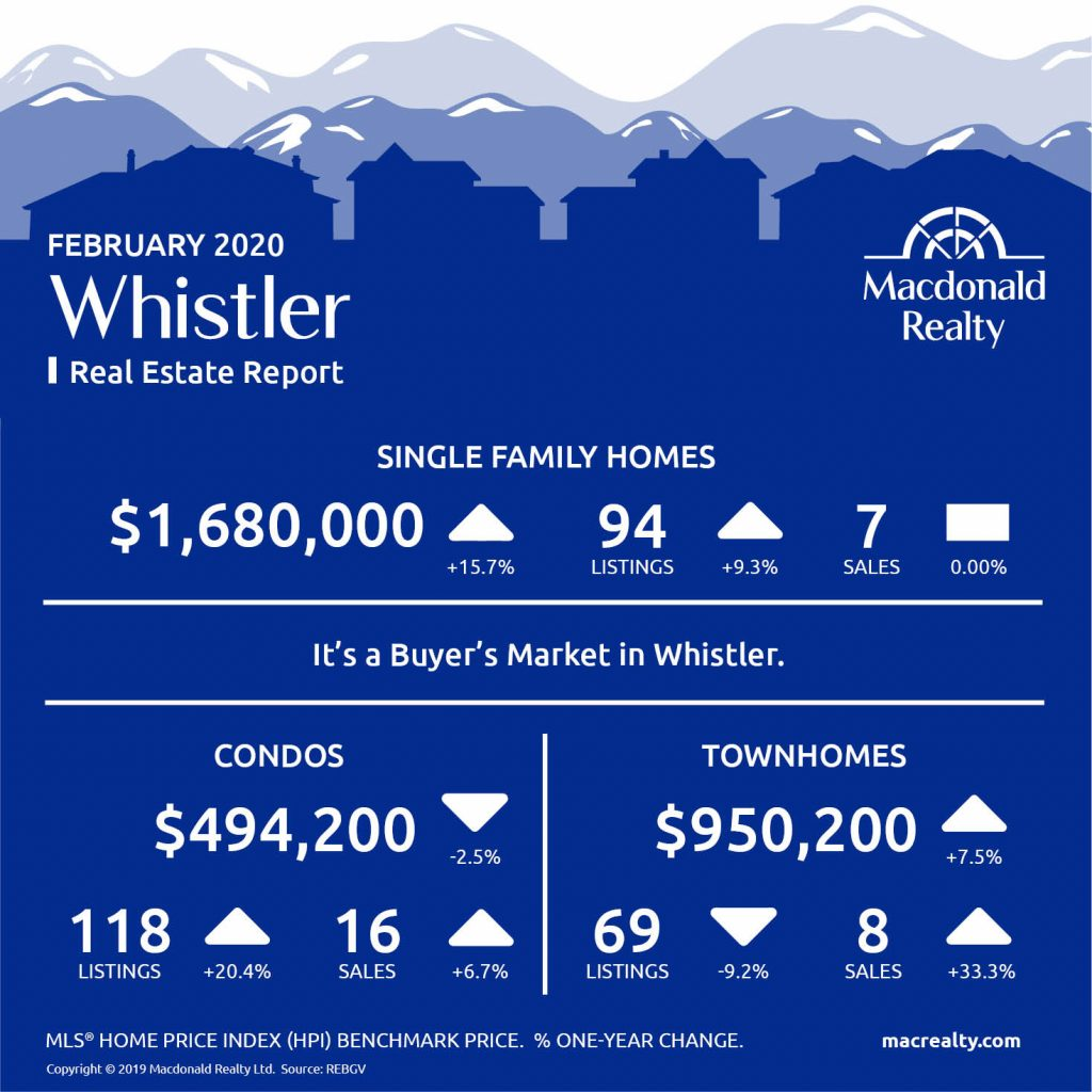 Updated monthly, real estate market statistics from Macdonald Realty on Squamish, Whistler, and Sunshine Coast listings and sales. February 2020.