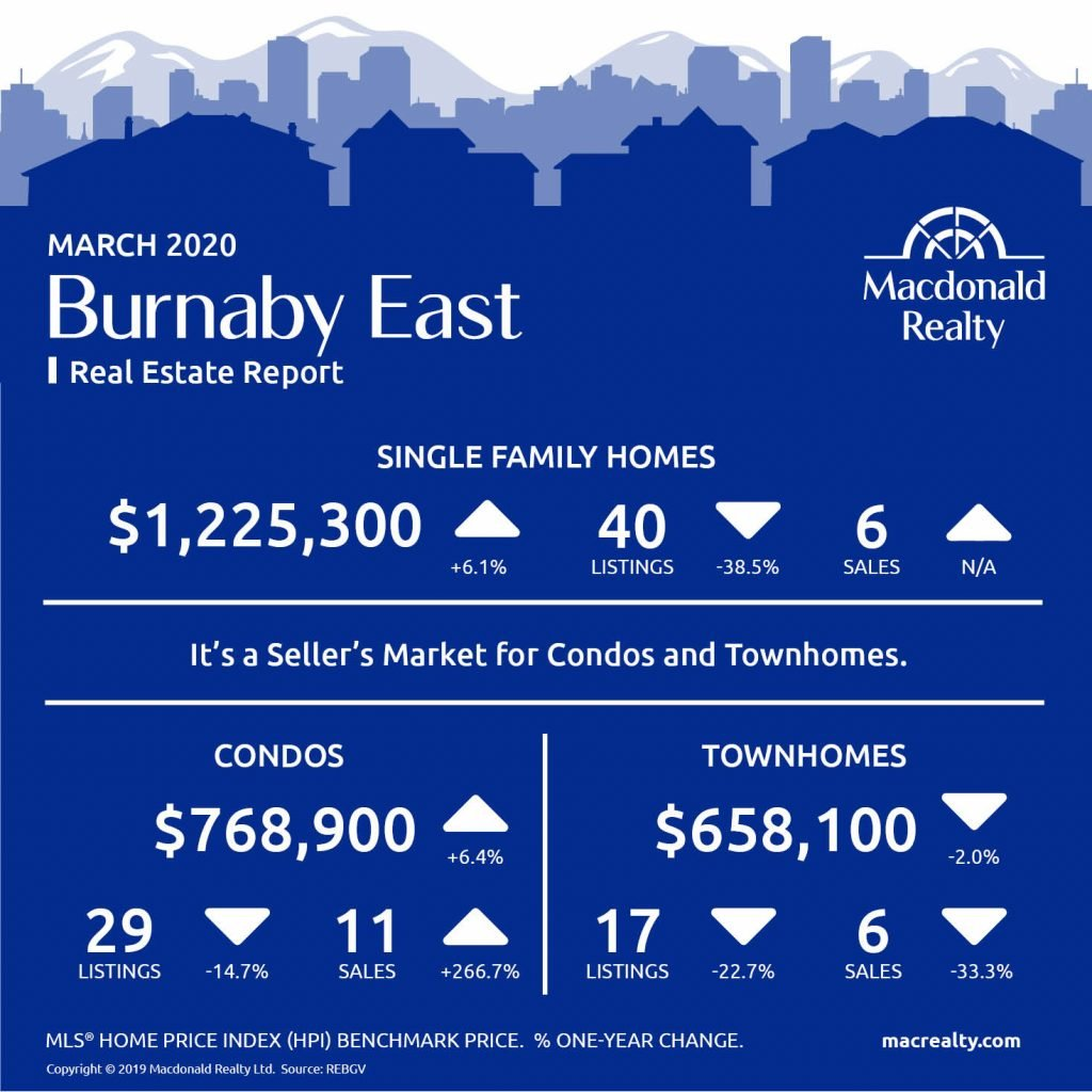 Greater Vancouver Real Estate Market Statistics – March 2020