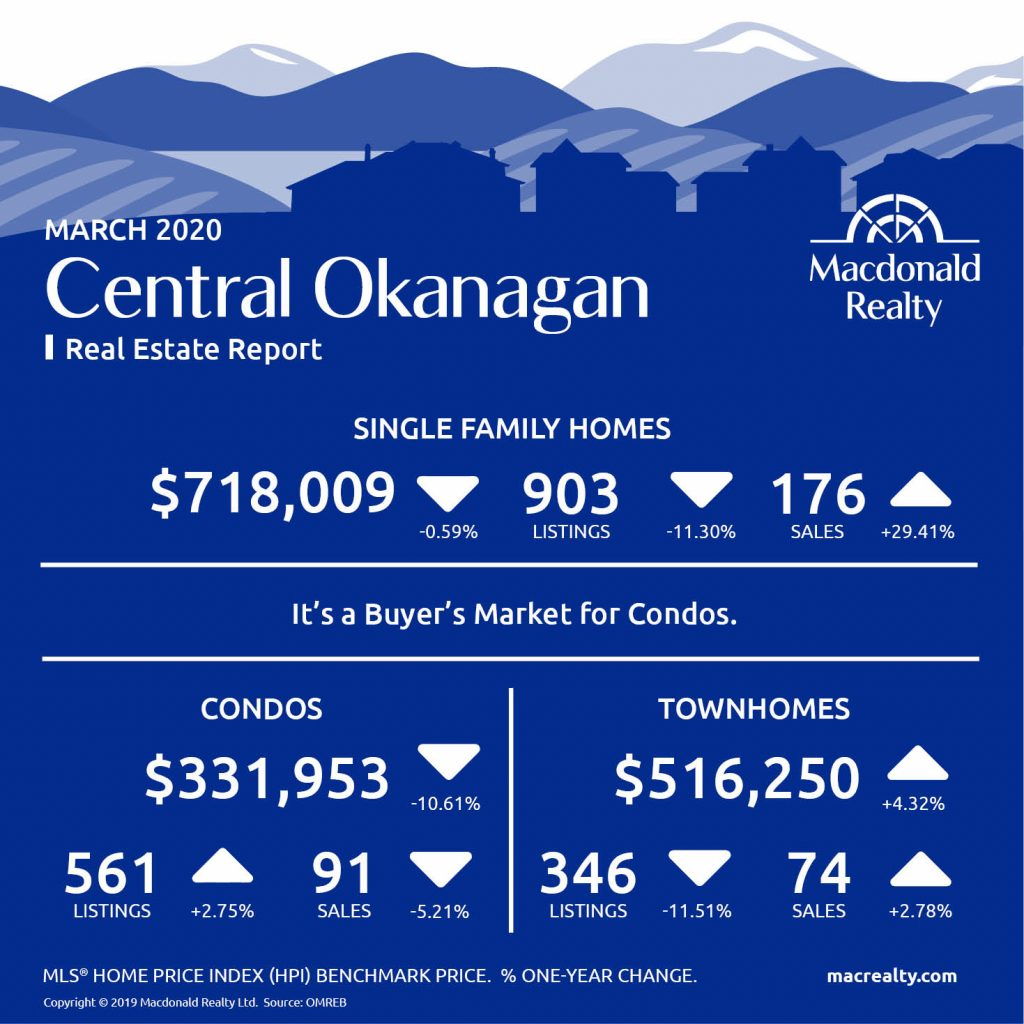 Okanagan Real Estate Market Statistics – March 2020
