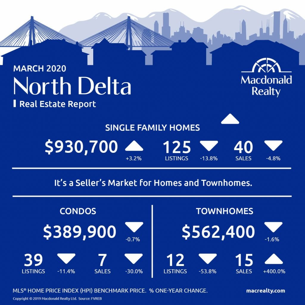 Updated monthly, real estate market statistics from Macdonald Realty on the North Delta, Surrey, Langley and Fraser Valley listings and sales. March 2020