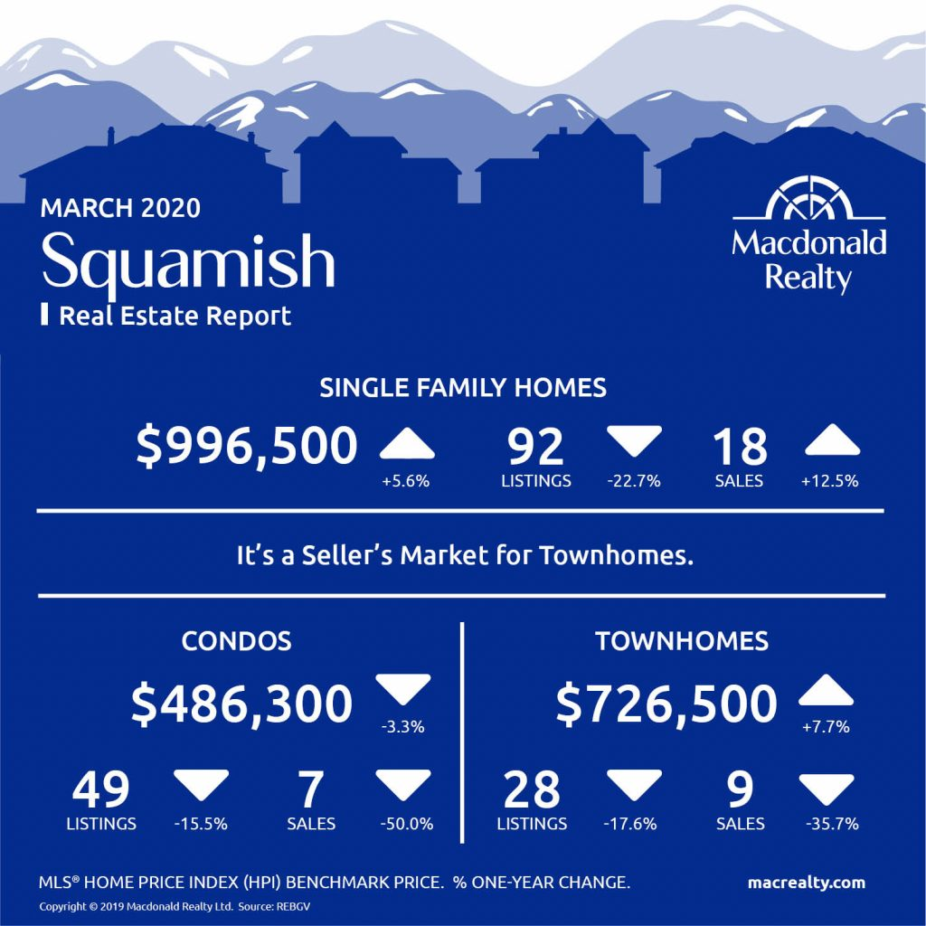 Squamish, Whistler and Sunshine Coast Real Estate Market Statistics – March 2020