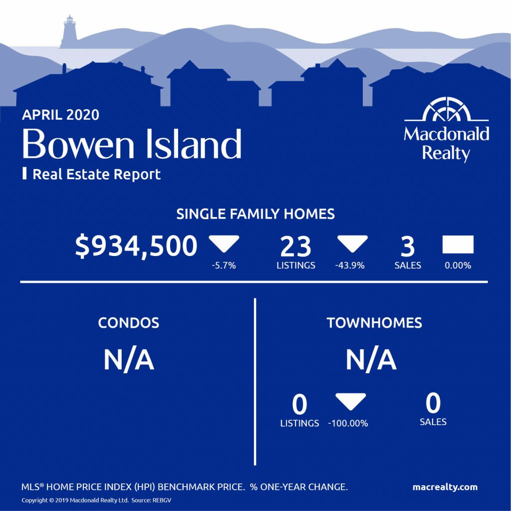 Greater Vancouver Real Estate Market Statistics – April 2020