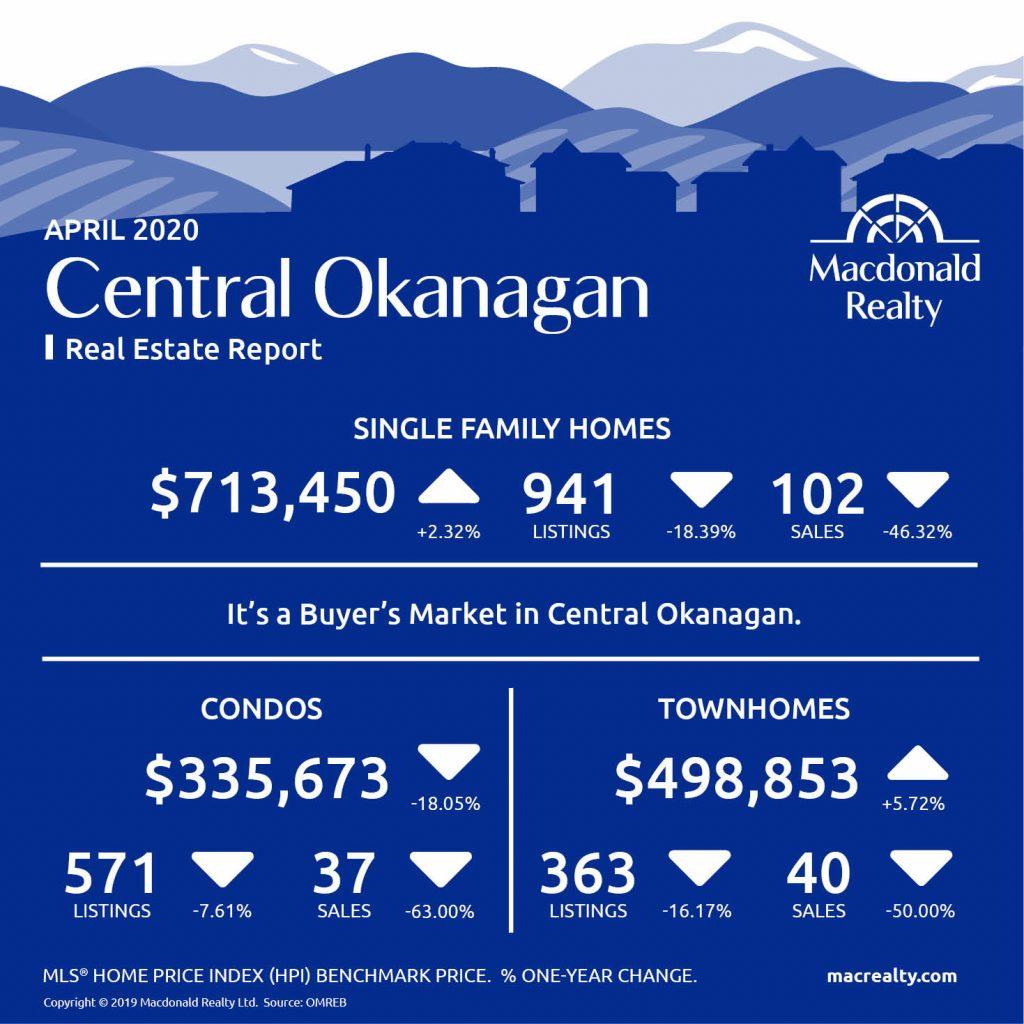 Okanagan Real Estate Market Statistics – April 2020
