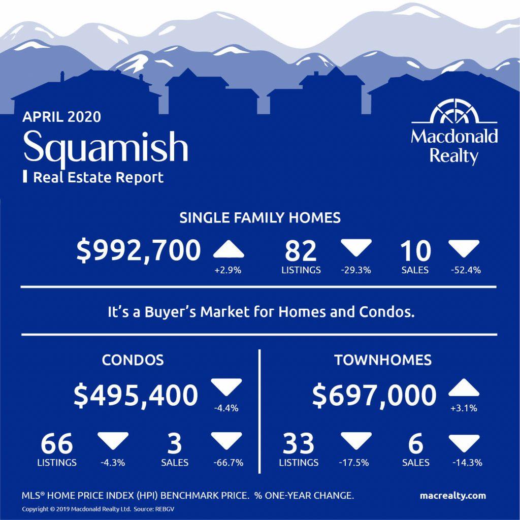 Squamish, Whistler and Sunshine Coast Real Estate Market Statistics – April 2020