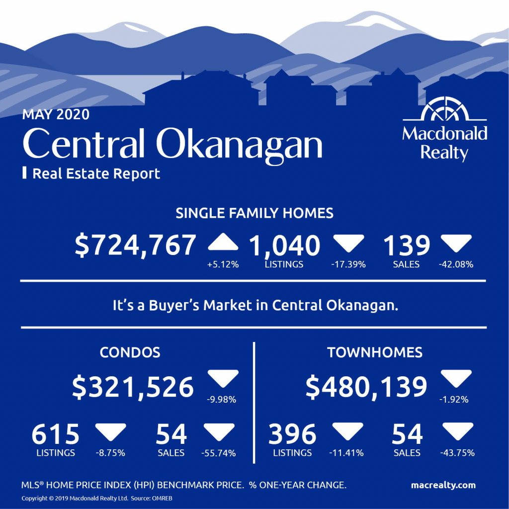 Okanagan Real Estate Market Statistics – May 2020
