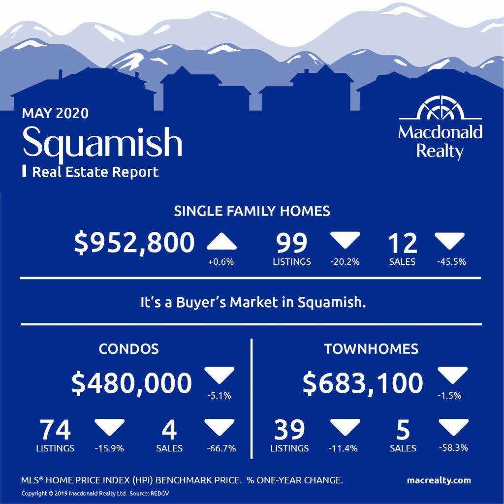 Squamish, Whistler and Sunshine Coast Real Estate Market Statistics – May 2020
