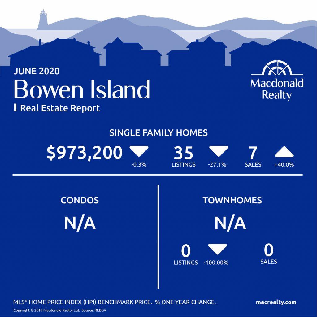 Greater Vancouver Real Estate Market Statistics – June 2020