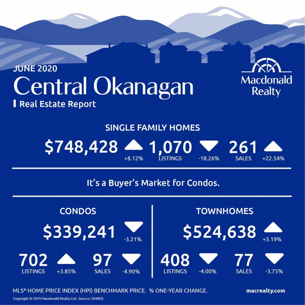 Okanagan Real Estate Market Statistics – June 2020