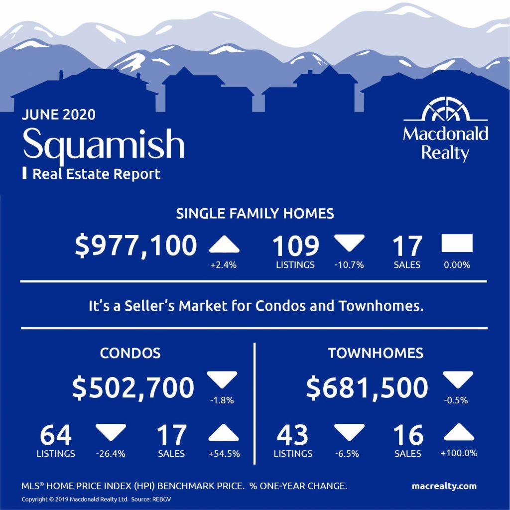 Squamish, Whistler and Sunshine Coast Real Estate Market Statistics – June 2020