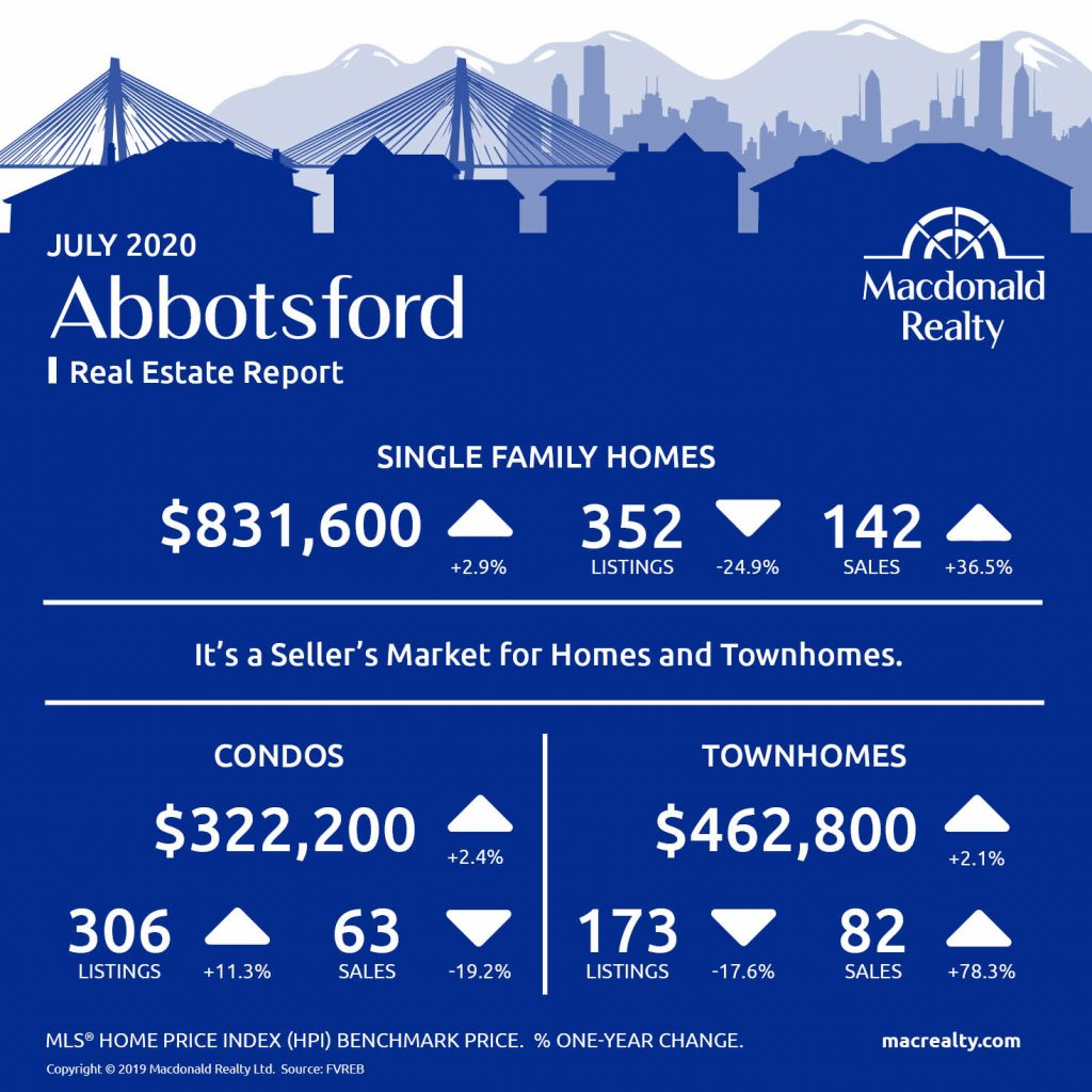Abbotsford, Mission, Surrey and Fraser Valley Real Estate Market Statistics – July 2020