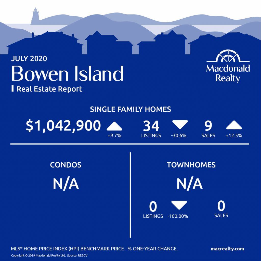 Greater Vancouver Real Estate Market Statistics – July 2020