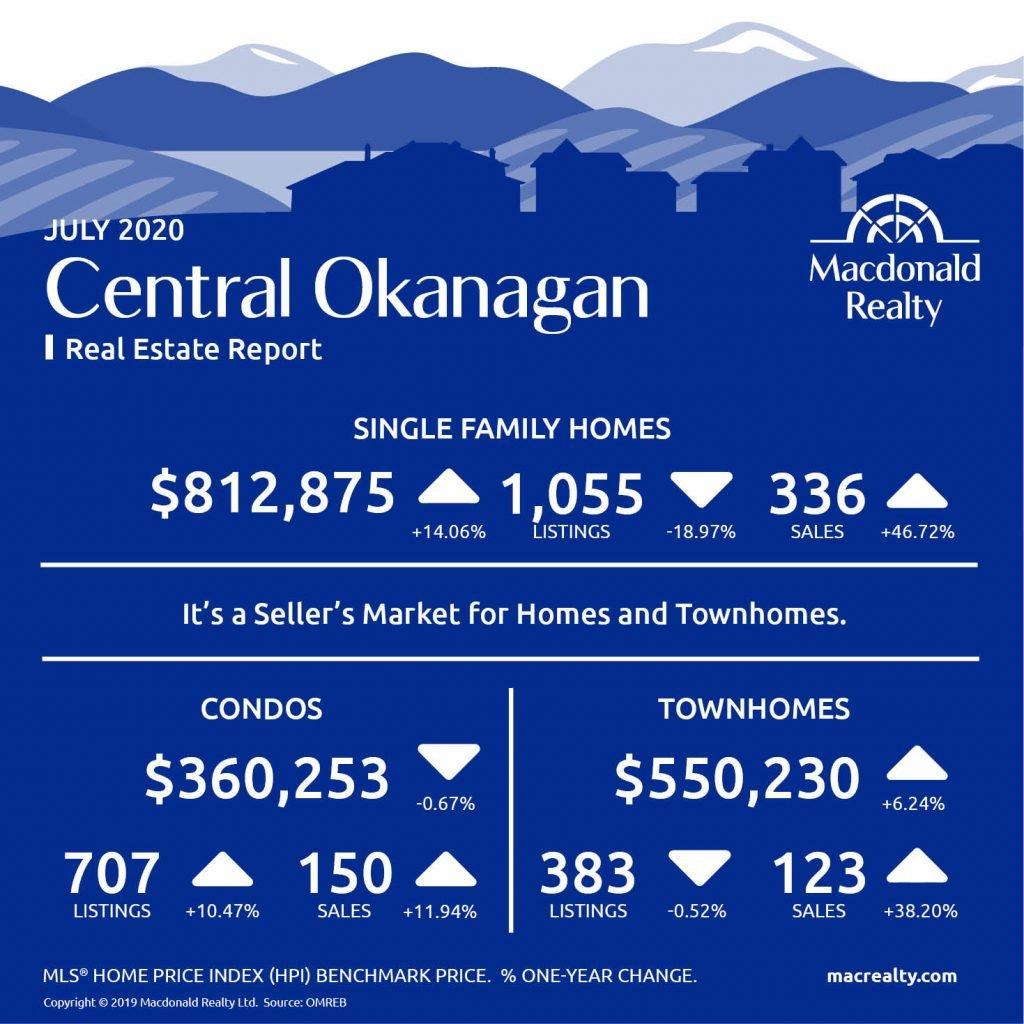 Okanagan Real Estate Market Statistics – July 2020