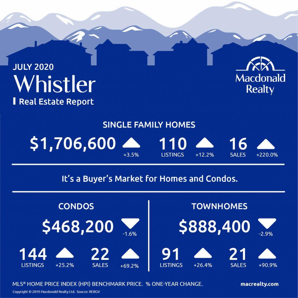 Squamish, Whistler and Sunshine Coast Real Estate Market Statistics – July 2020