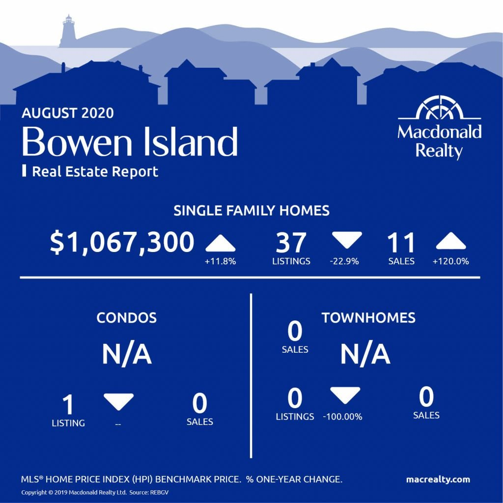 Greater Vancouver Real Estate Market Statistics – August 2020