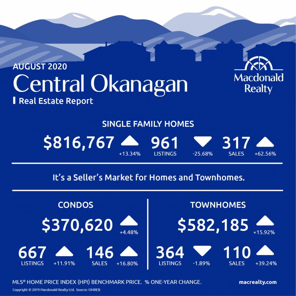 Okanagan Real Estate Market Statistics – August 2020
