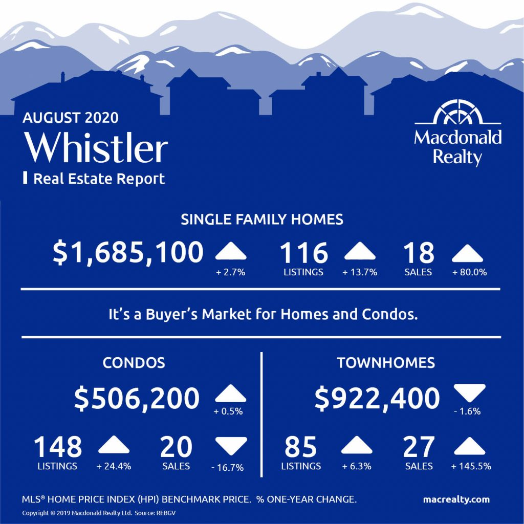 Squamish, Whistler and Sunshine Coast Real Estate Market Statistics – August 2020