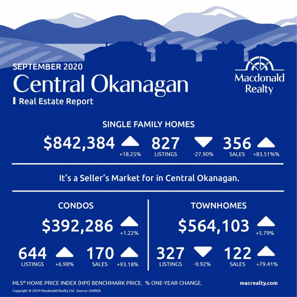 Okanagan Real Estate Market Statistics – September 2020