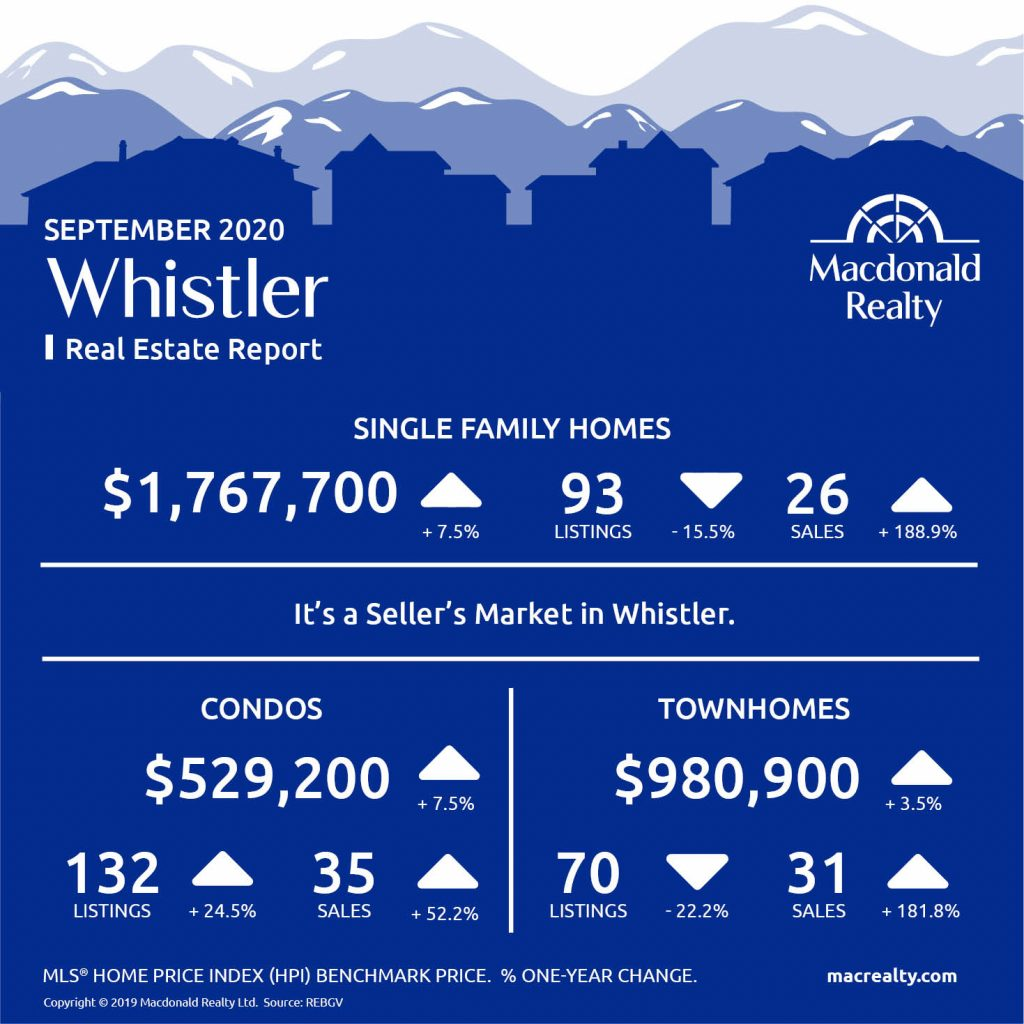 Squamish, Whistler and Sunshine Coast Real Estate Market Statistics – September 2020