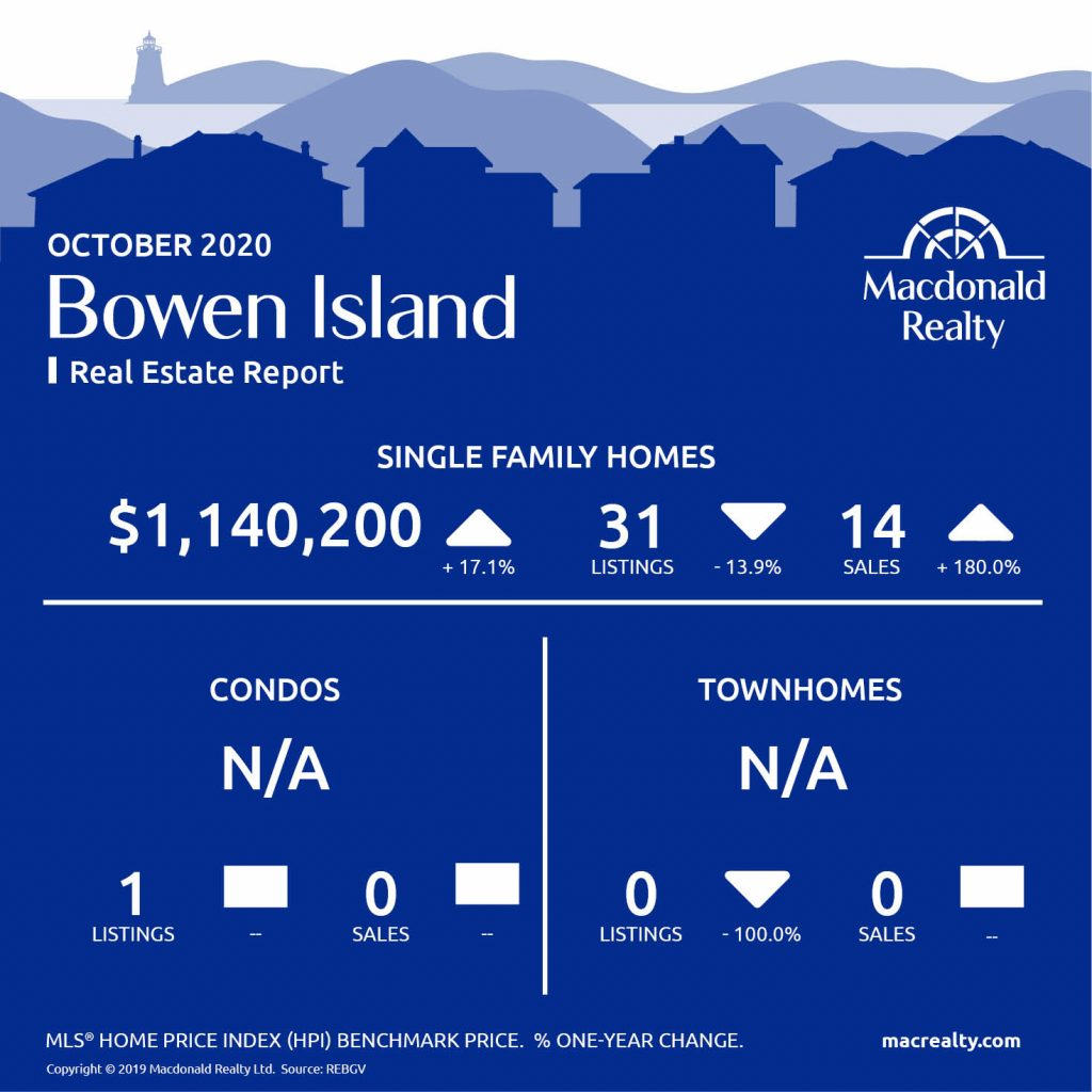 Greater Vancouver Real Estate Market Statistics – October 2020
