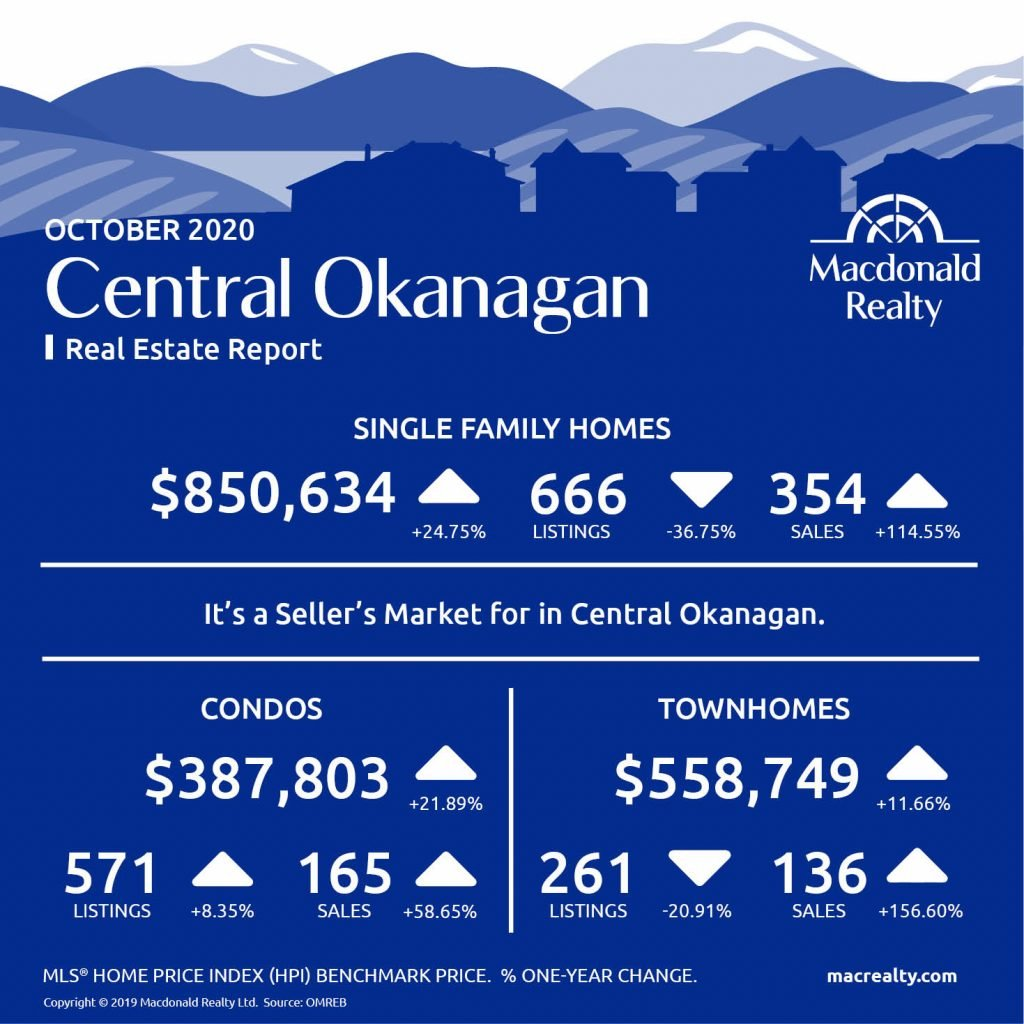Okanagan Real Estate Market Statistics – October 2020