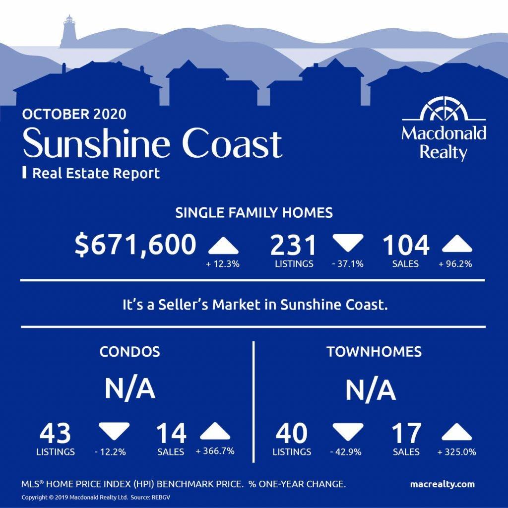Squamish, Whistler and Sunshine Coast Real Estate Market Statistics – October 2020