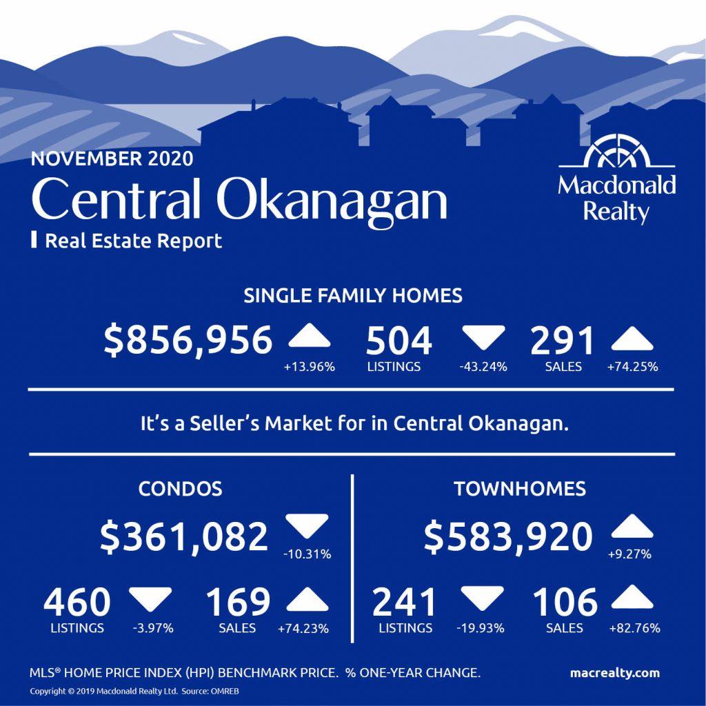 Okanagan Real Estate Market Statistics – November 2020